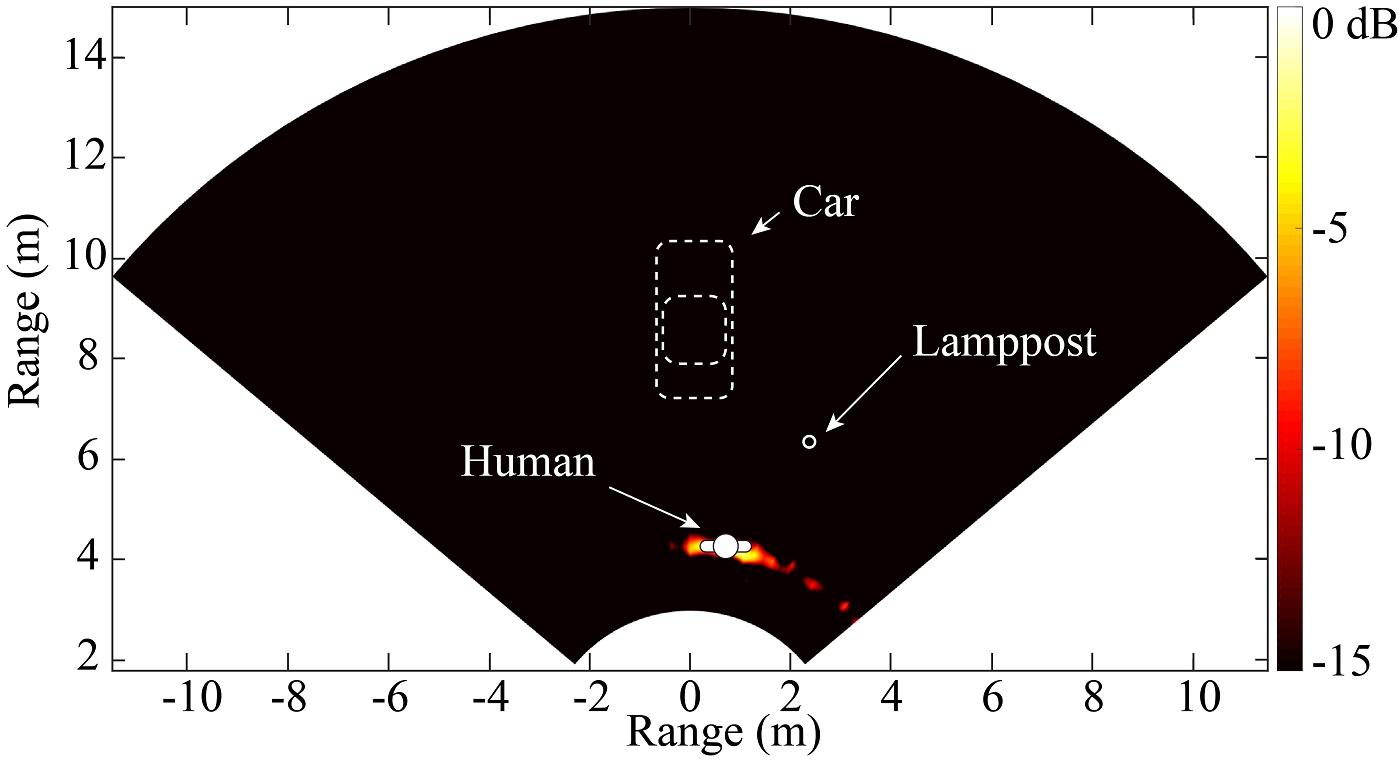 Fig. 7. Human Target Identification Result