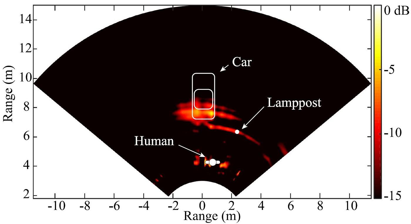 Fig. 6. Radar Measurement Result