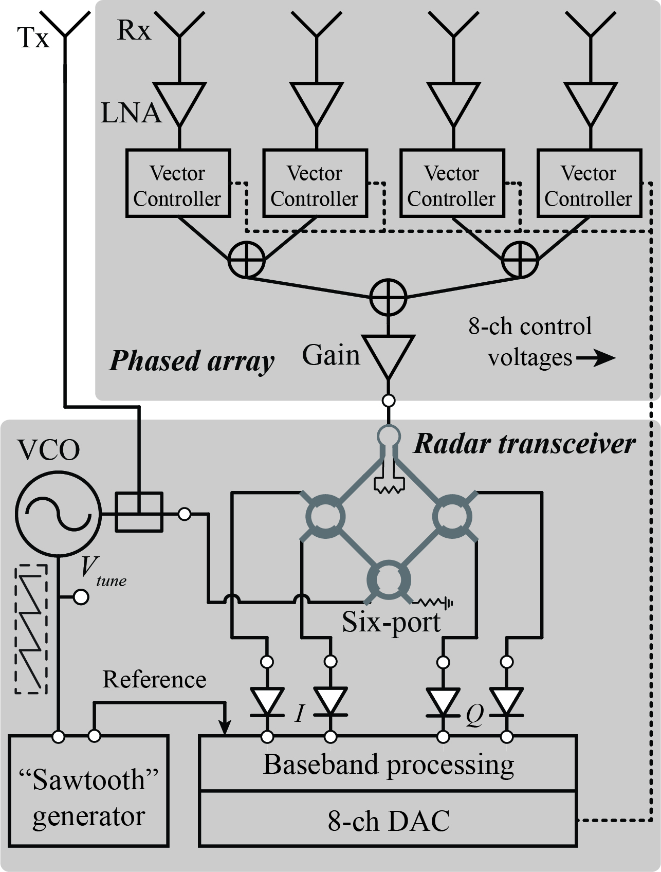 Fig. 1. Block Diagram of the 24 GHz Phased Array Radar