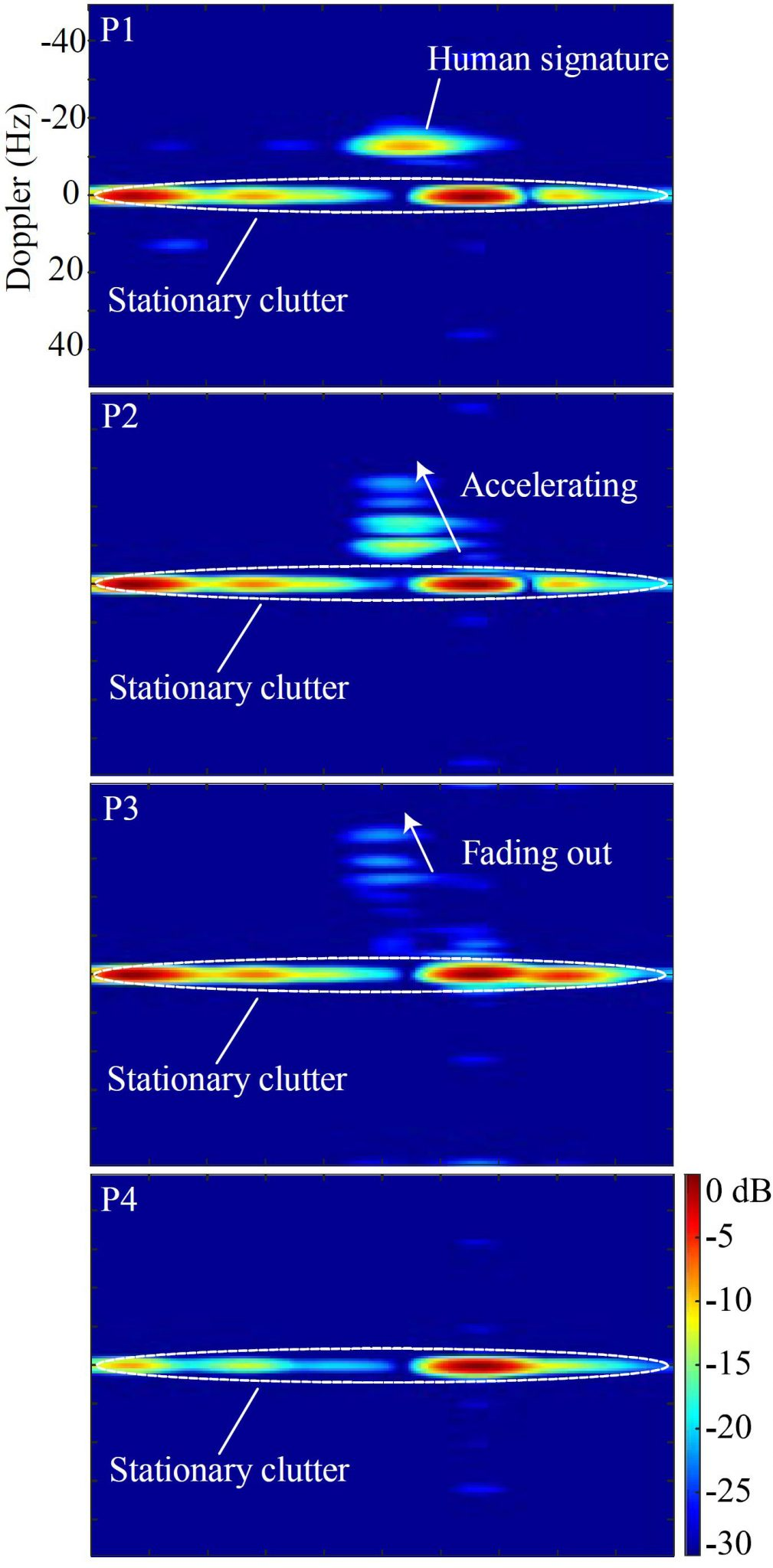Fig. 12. Corresponding range-Doppler images of a fall incident