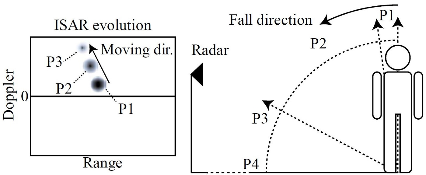 Fig. 11. Illustration of the actions of a human subject and the corresponding range-Doppler image evolutions