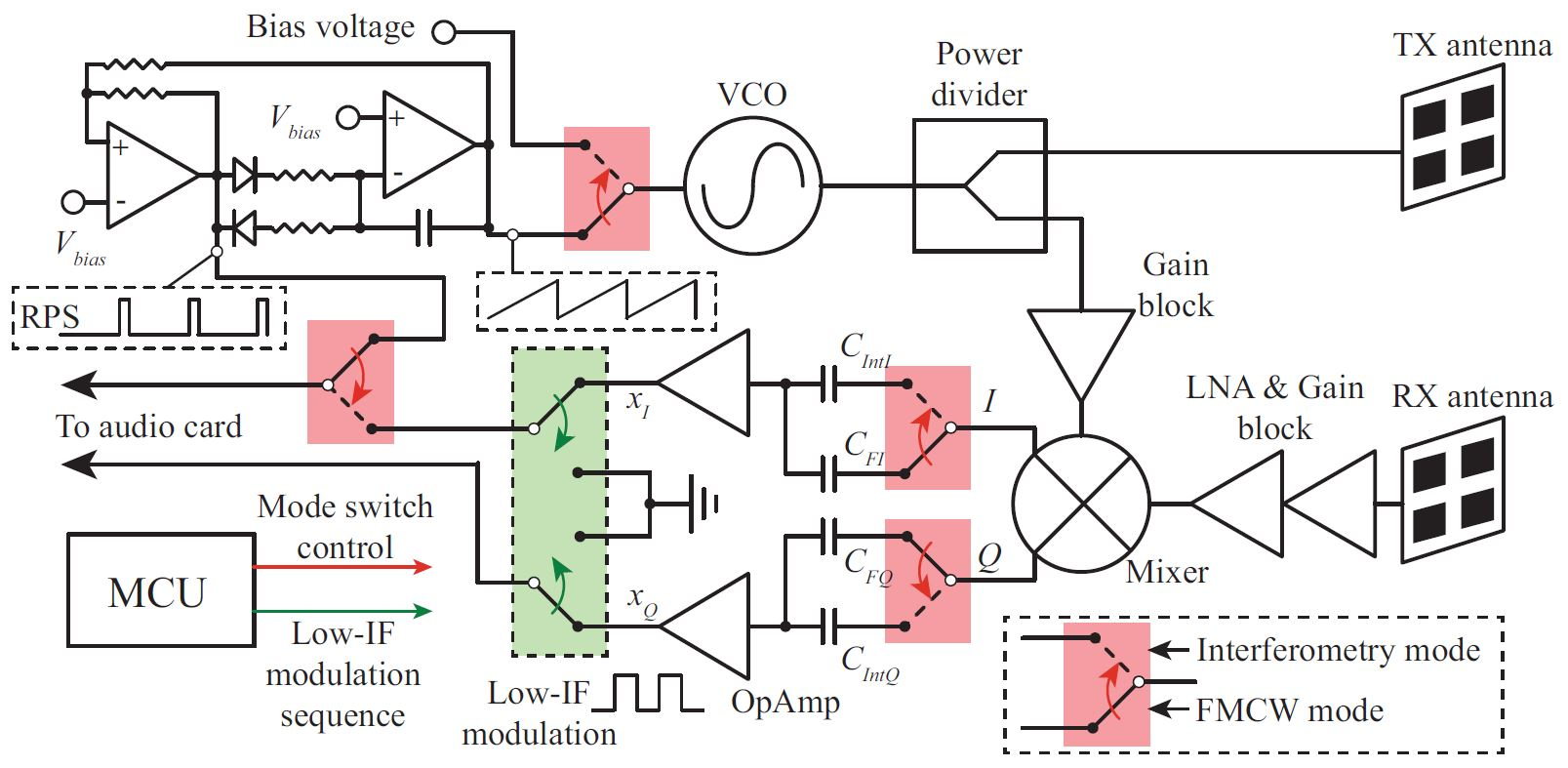 Fig. 1. Block diagram of the 5.8-GHz multi-mode radar prototype