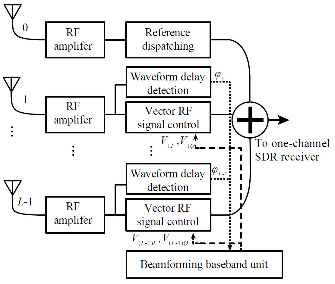Fig. 1. Block diagram of the proposed architecture of an RF domain beamforming system