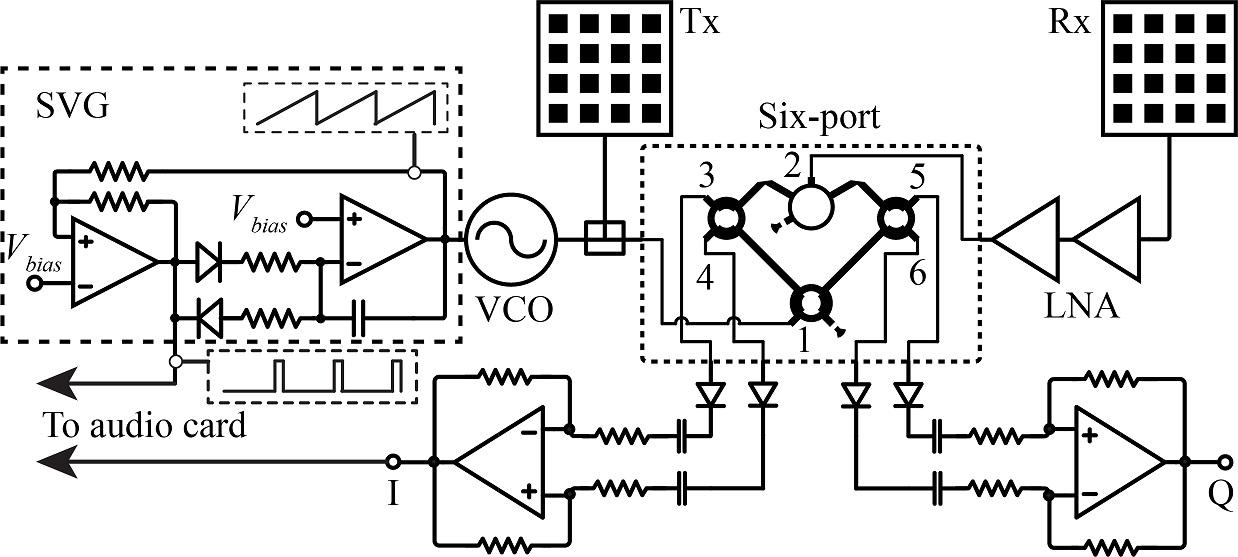 Fig. 1. Block diagram of the 24-GHz flexible multi-mode radar prototype
