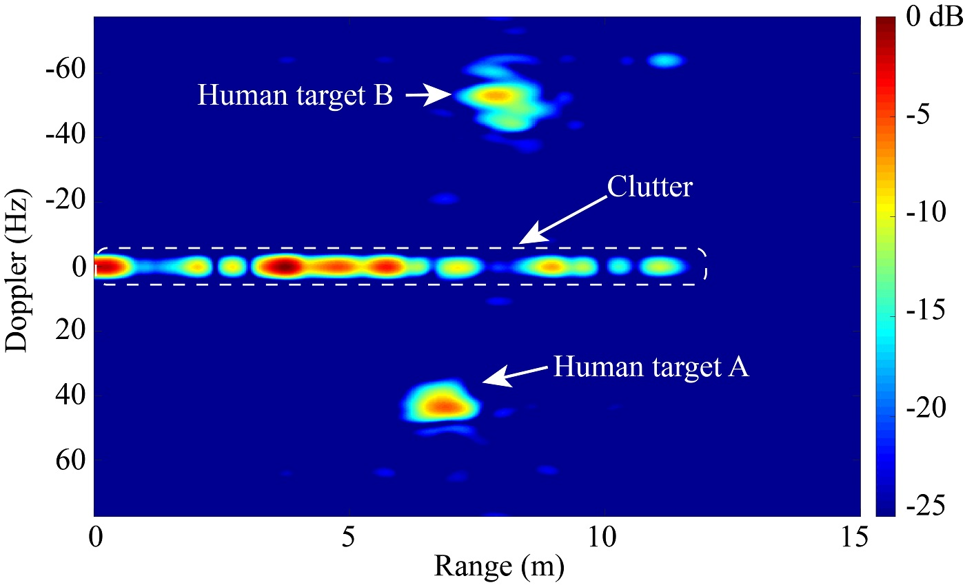 Fig. 6. A frame of the range-Doppler imaging of two human targets walking in opposite directions