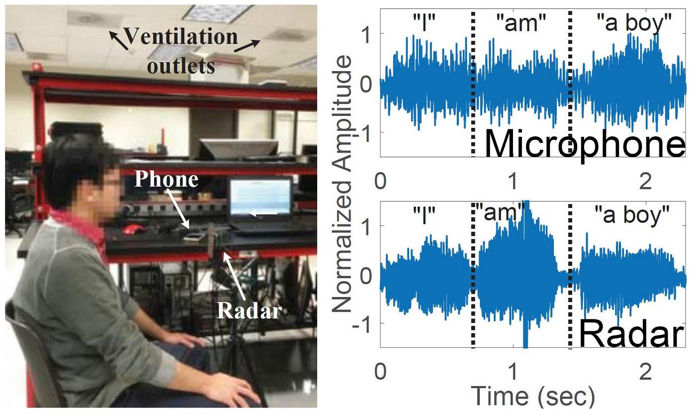 Fig. 9. Experimental setup of the auditory radar
