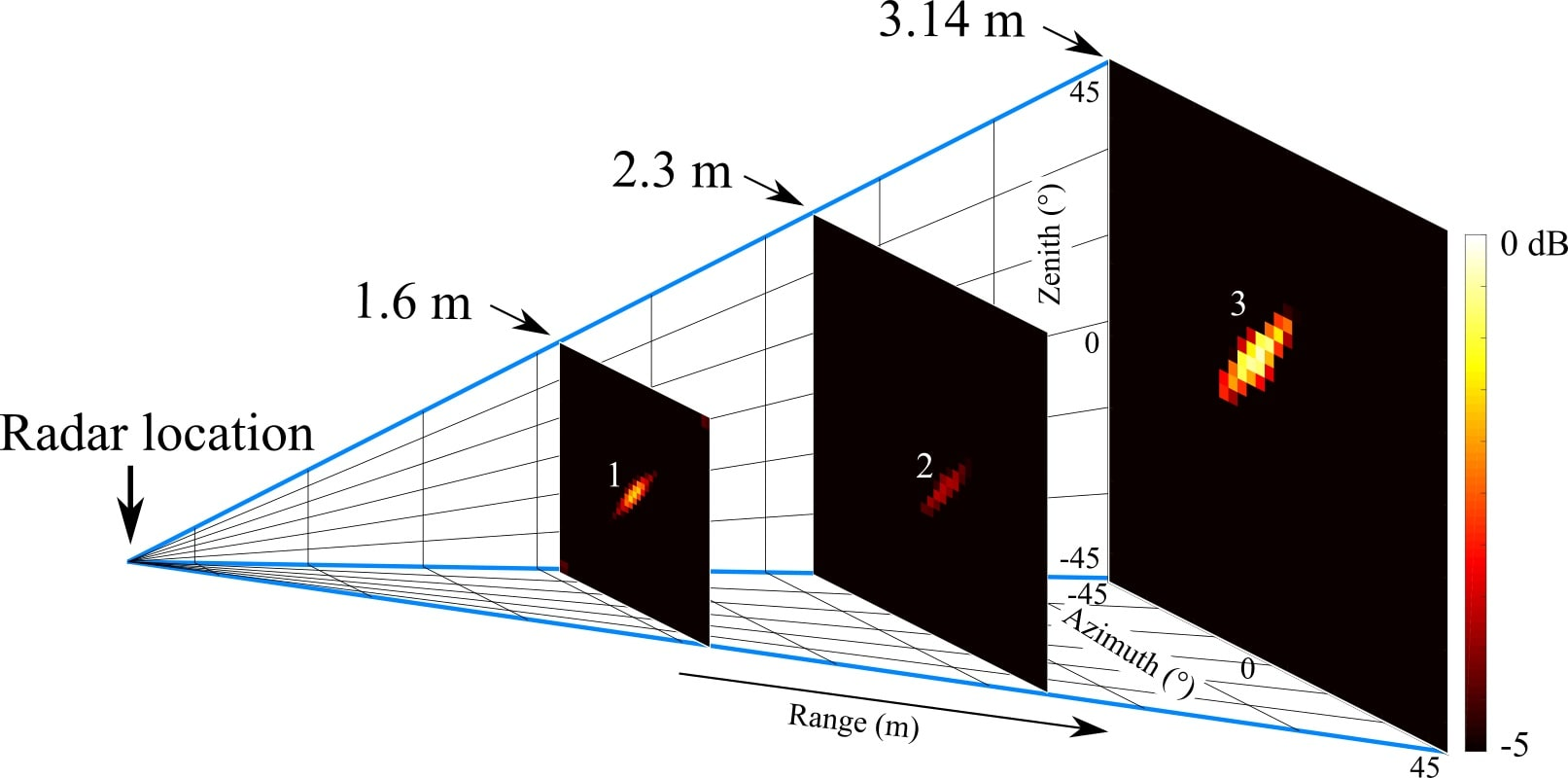 Fig. 7. Images of the three targets with the MIMO radar prototype