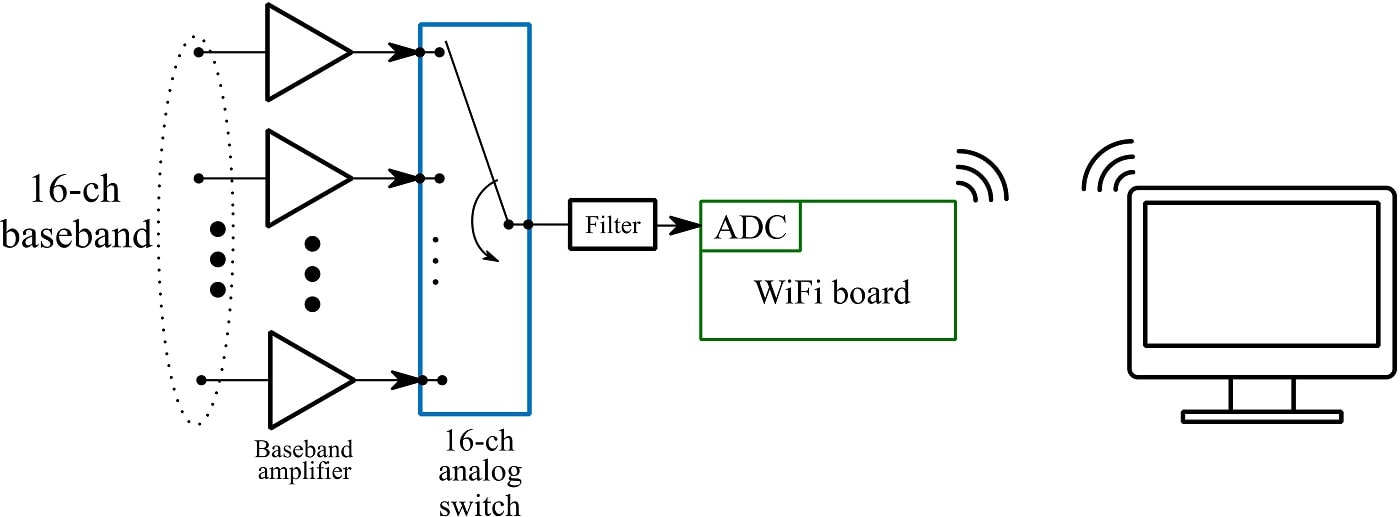 Fig. 2. Block diagram of the baseband part of the MIMO radar system