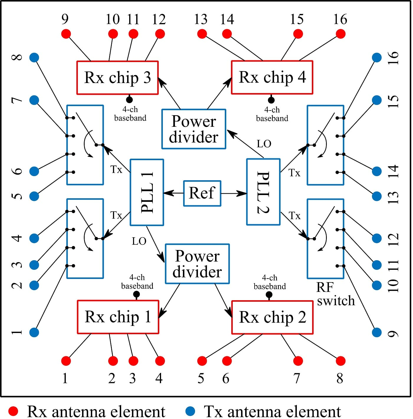 Fig. 1. Block diagram of the RF board of the MIMO radar system